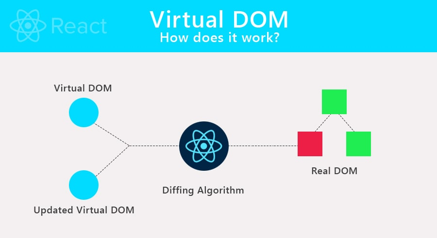 How does Virtual DOM work in React?